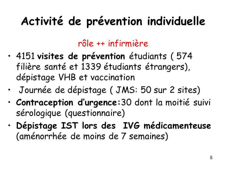 Activité de prévention individuelle