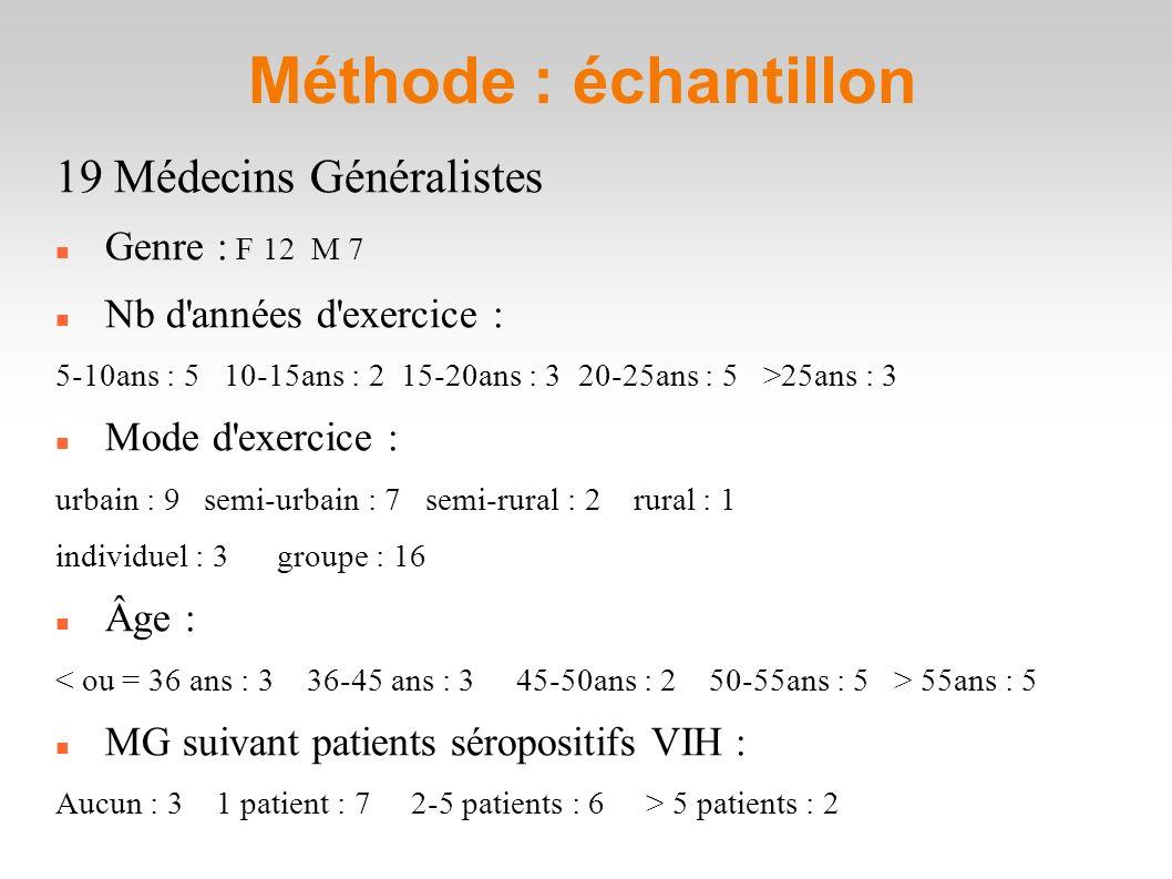 Méthode : échantillon 19 Médecins Généralistes Genre : F 12 M 7