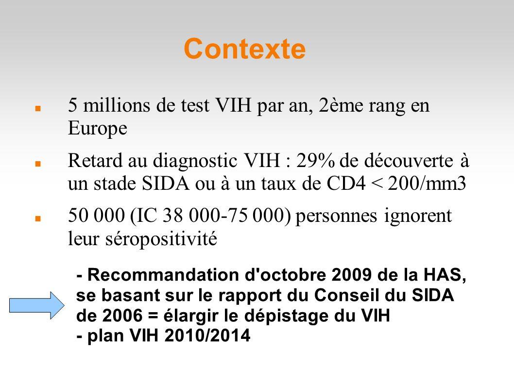 Contexte 5 millions de test VIH par an, 2ème rang en Europe