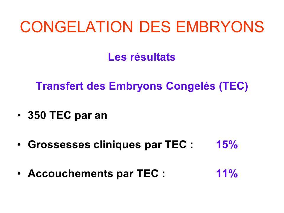 CONGELATION DES EMBRYONS