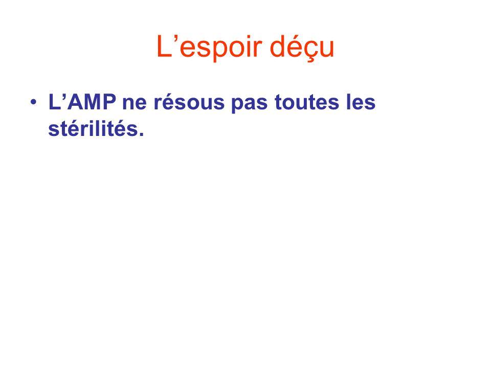 L'espoir déçu L'AMP ne résous pas toutes les stérilités.