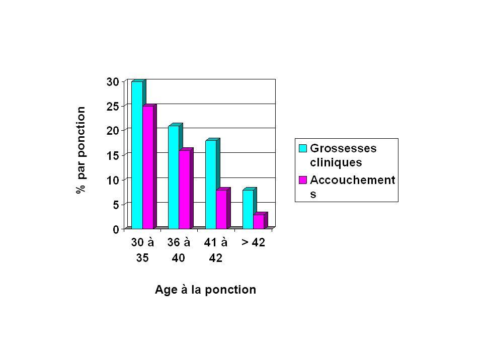 % par ponction Age à la ponction