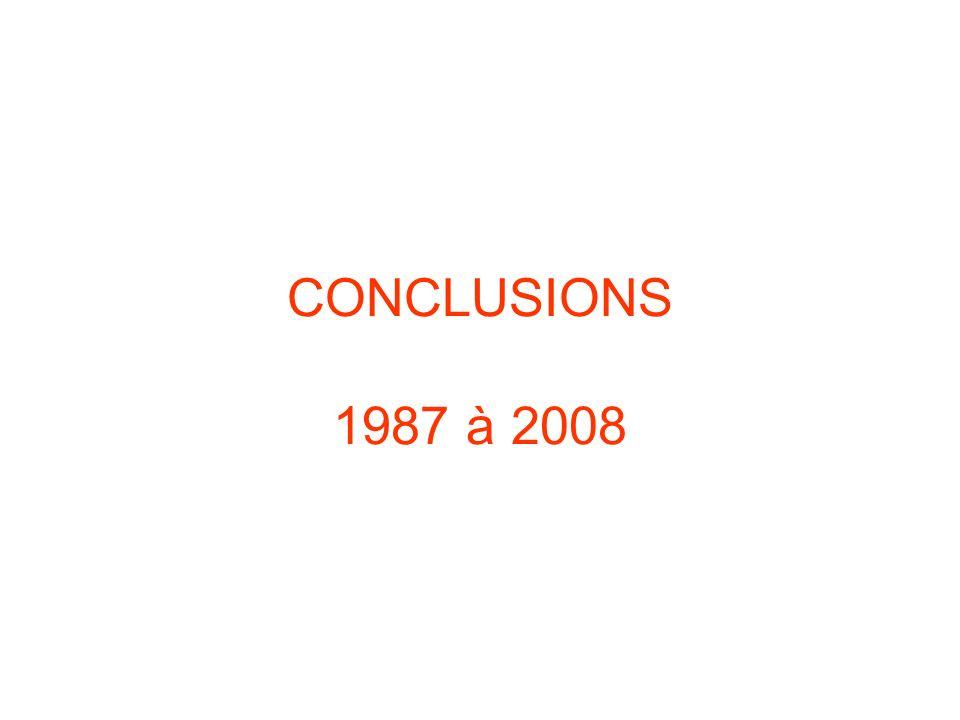 CONCLUSIONS 1987 à 2008