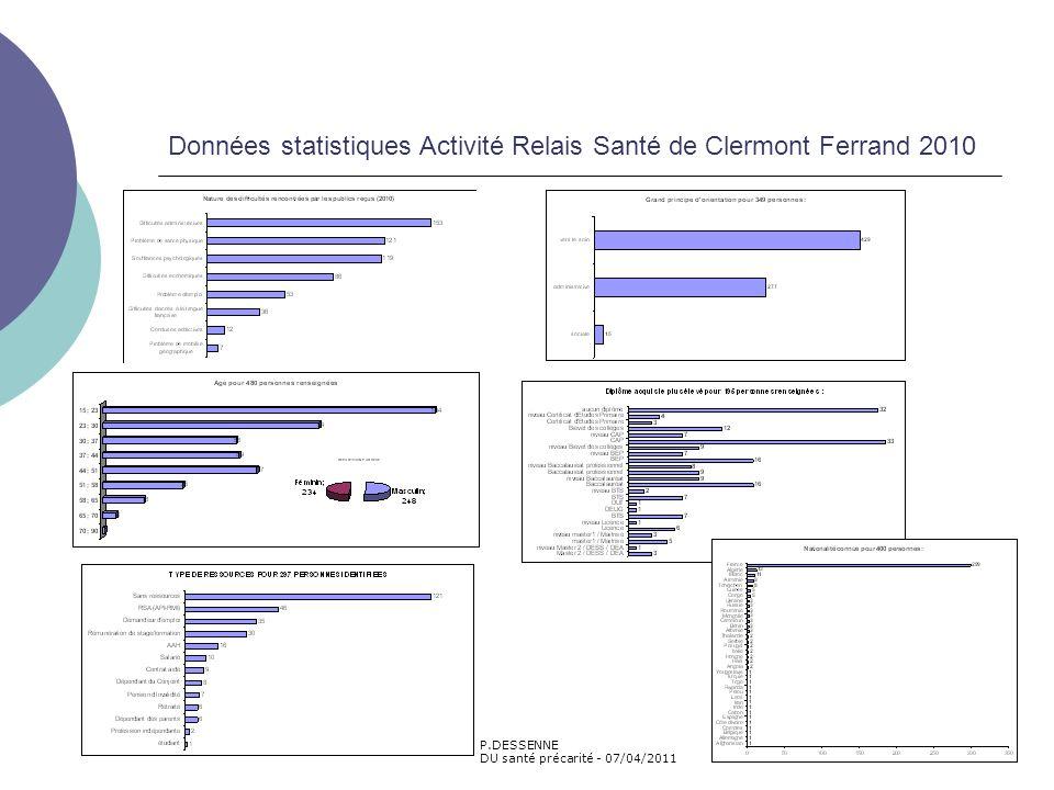 Données statistiques Activité Relais Santé de Clermont Ferrand 2010