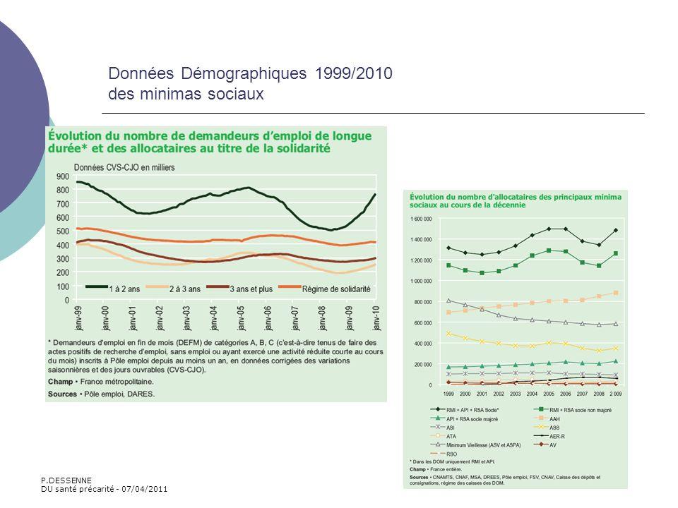 Données Démographiques 1999/2010 des minimas sociaux