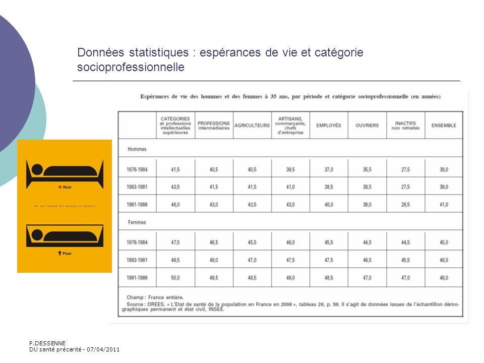 Données statistiques : espérances de vie et catégorie socioprofessionnelle