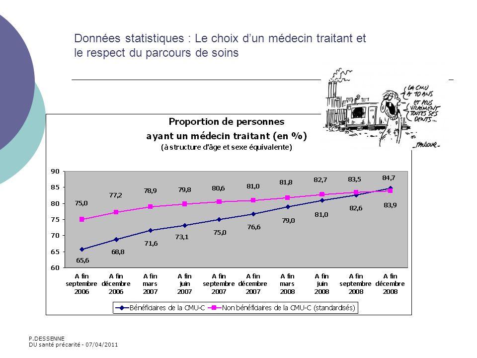 Données statistiques : Le choix d'un médecin traitant et le respect du parcours de soins