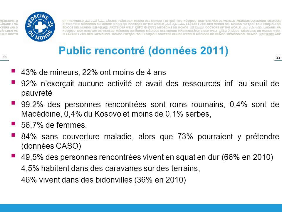 Public rencontré (données 2011)