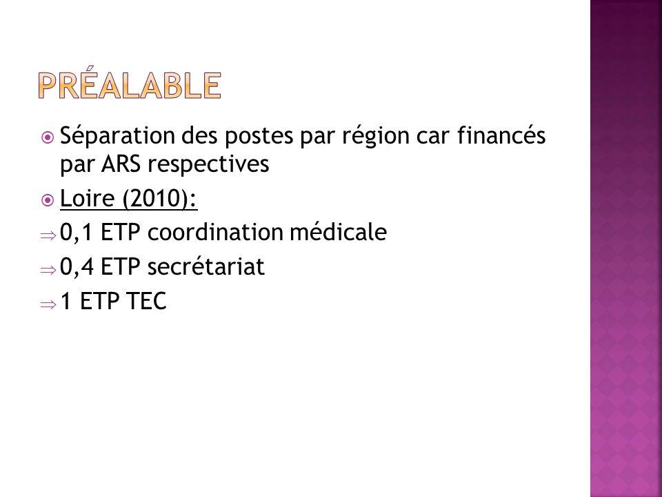Préalable Séparation des postes par région car financés par ARS respectives. Loire (2010): 0,1 ETP coordination médicale.