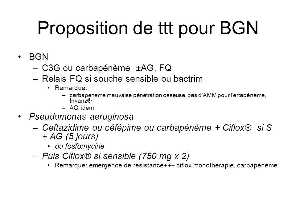 Proposition de ttt pour BGN