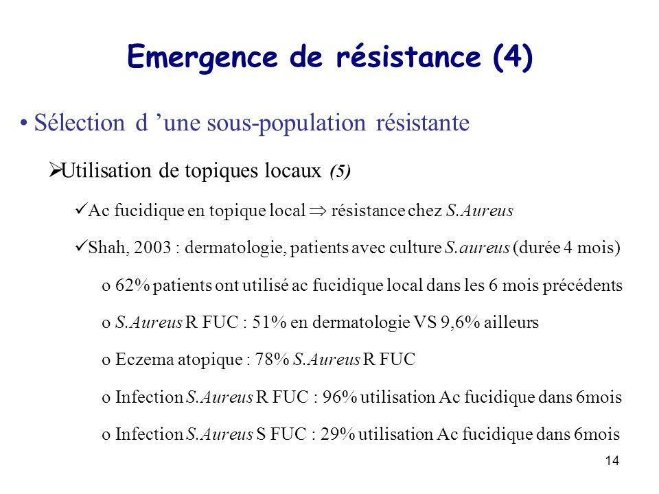 Emergence de résistance (4)