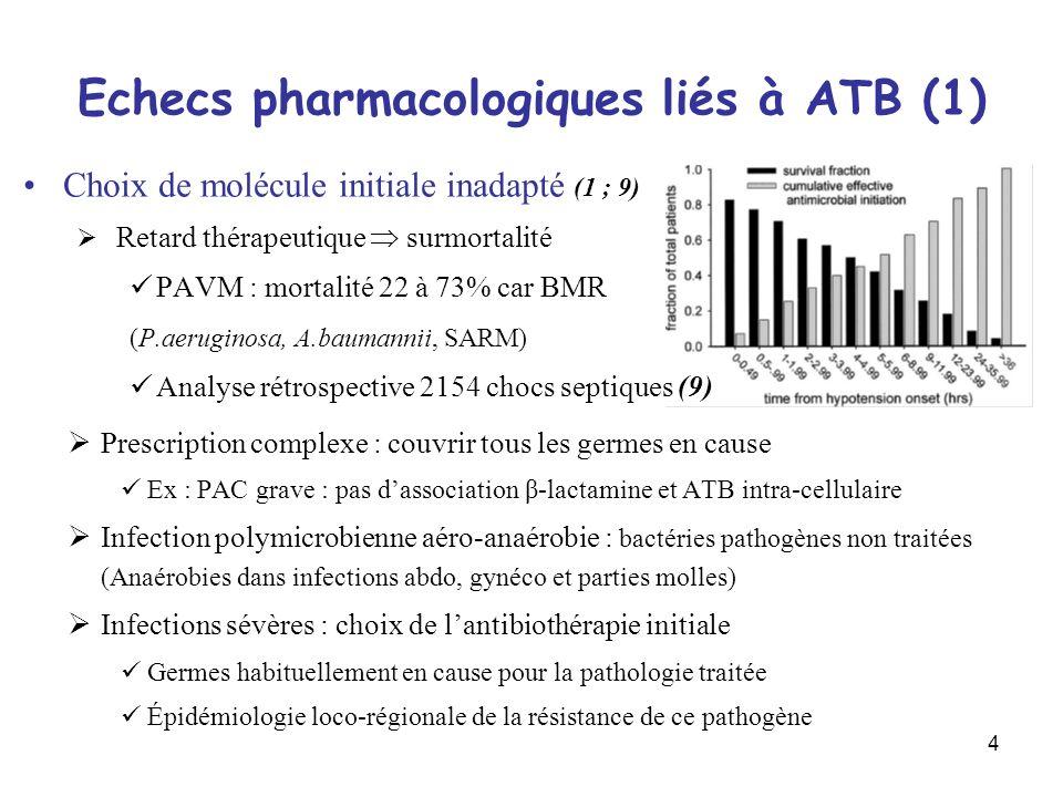 Echecs pharmacologiques liés à ATB (1)