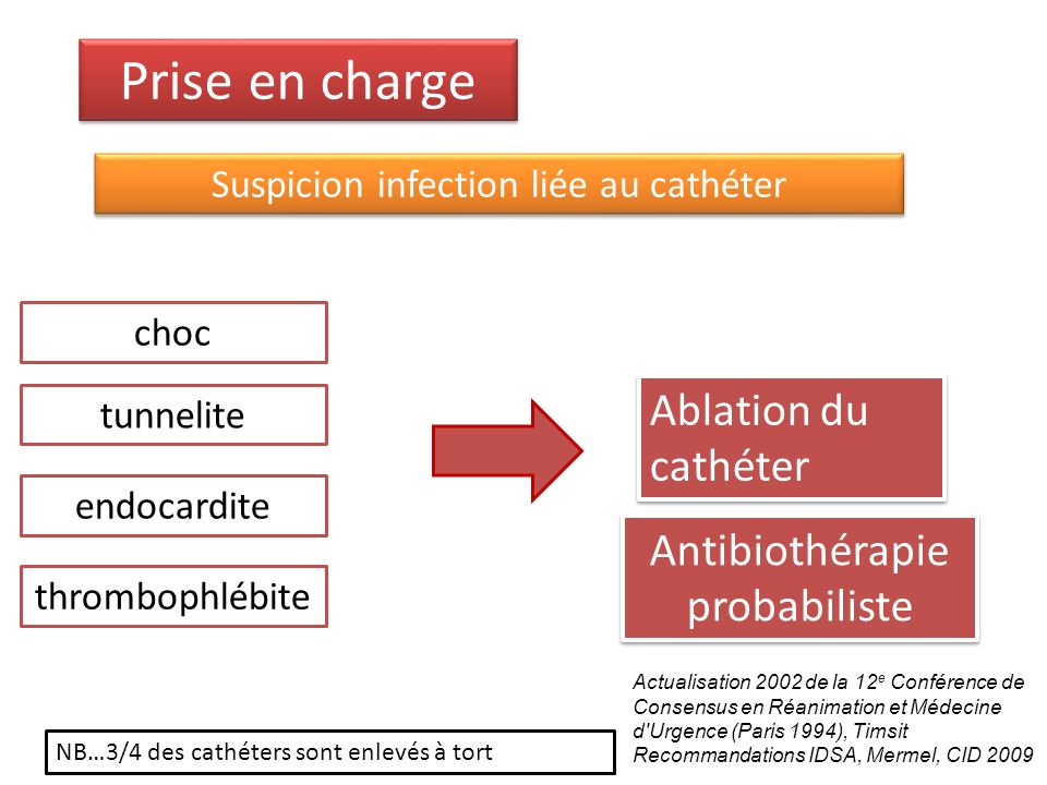 Prise en charge Ablation du cathéter Antibiothérapie probabiliste