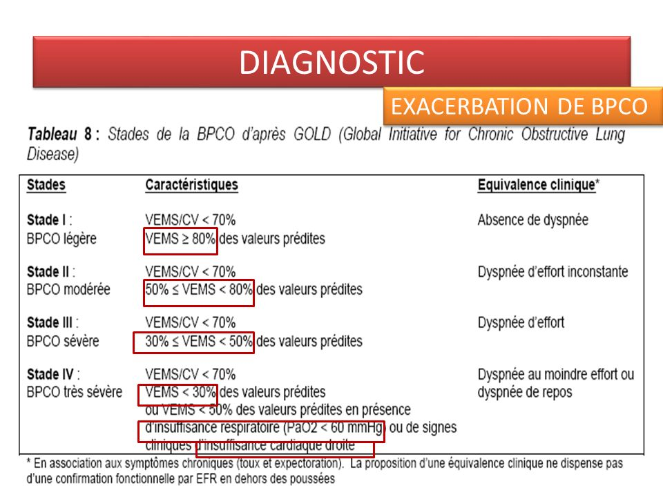 DIAGNOSTIC DIAGNOSTIC Classification basée sur le rapport VEMS /CV