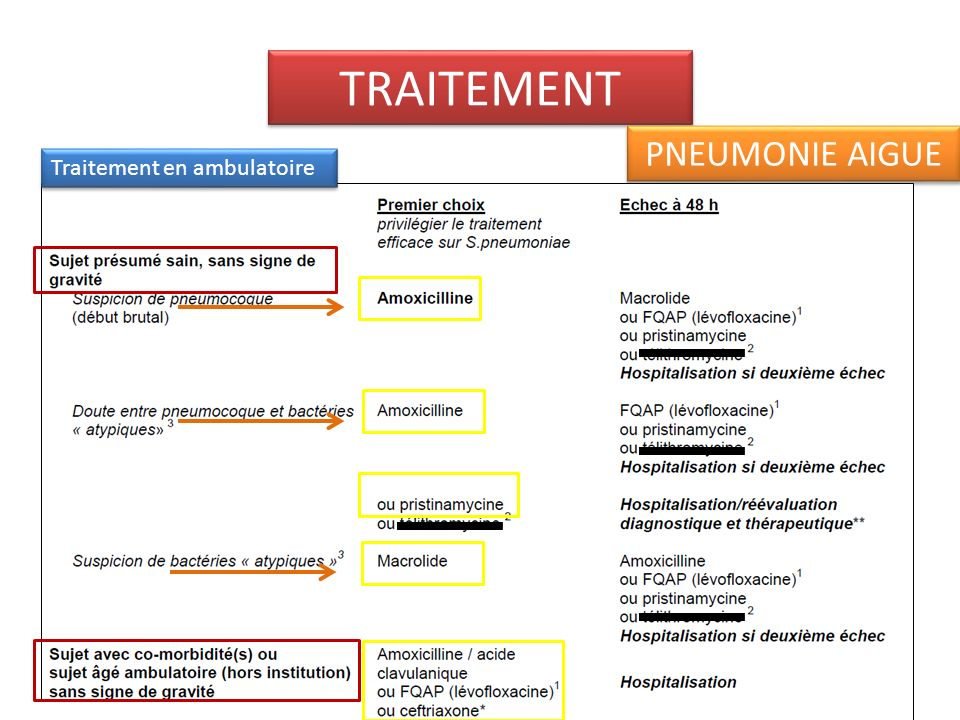 TRAITEMENT PNEUMONIE AIGUE Traitement en ambulatoire