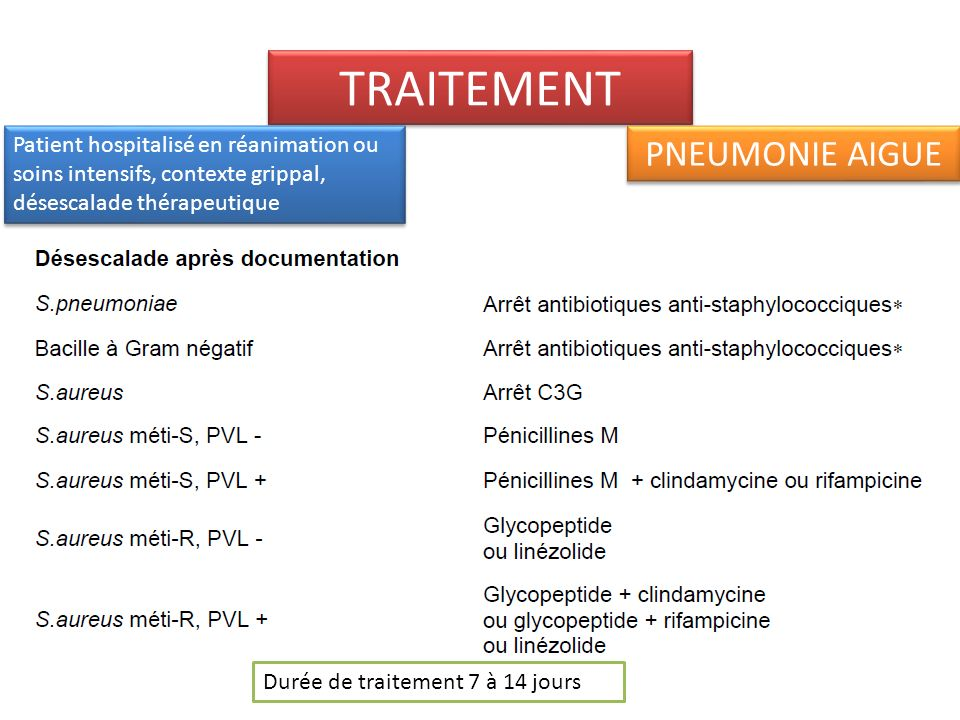 TRAITEMENT PNEUMONIE AIGUE