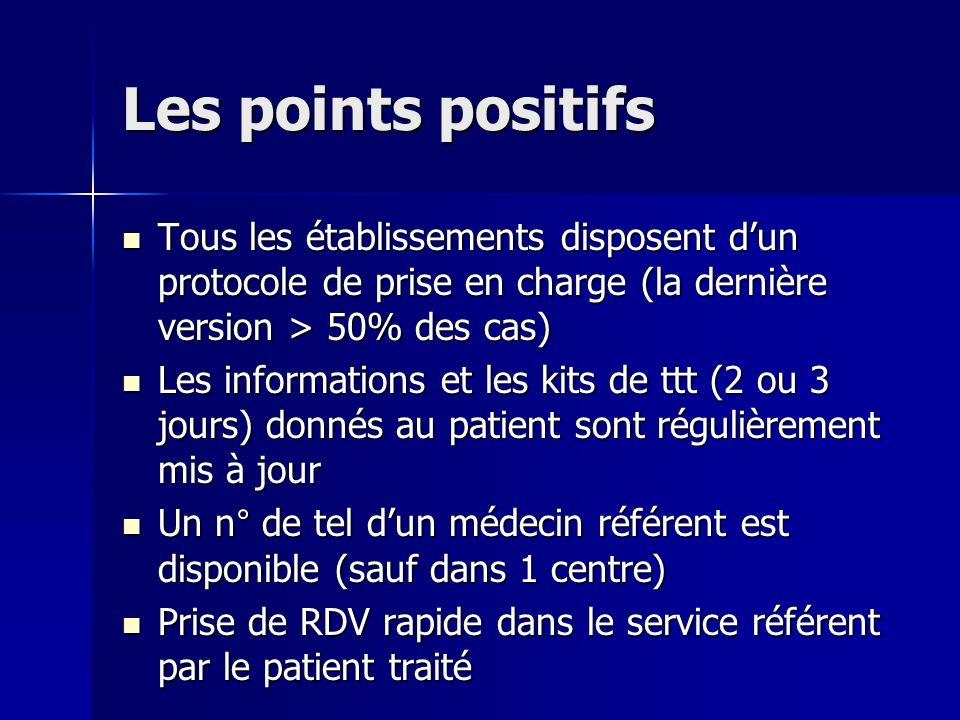 Les points positifs Tous les établissements disposent d'un protocole de prise en charge (la dernière version > 50% des cas)