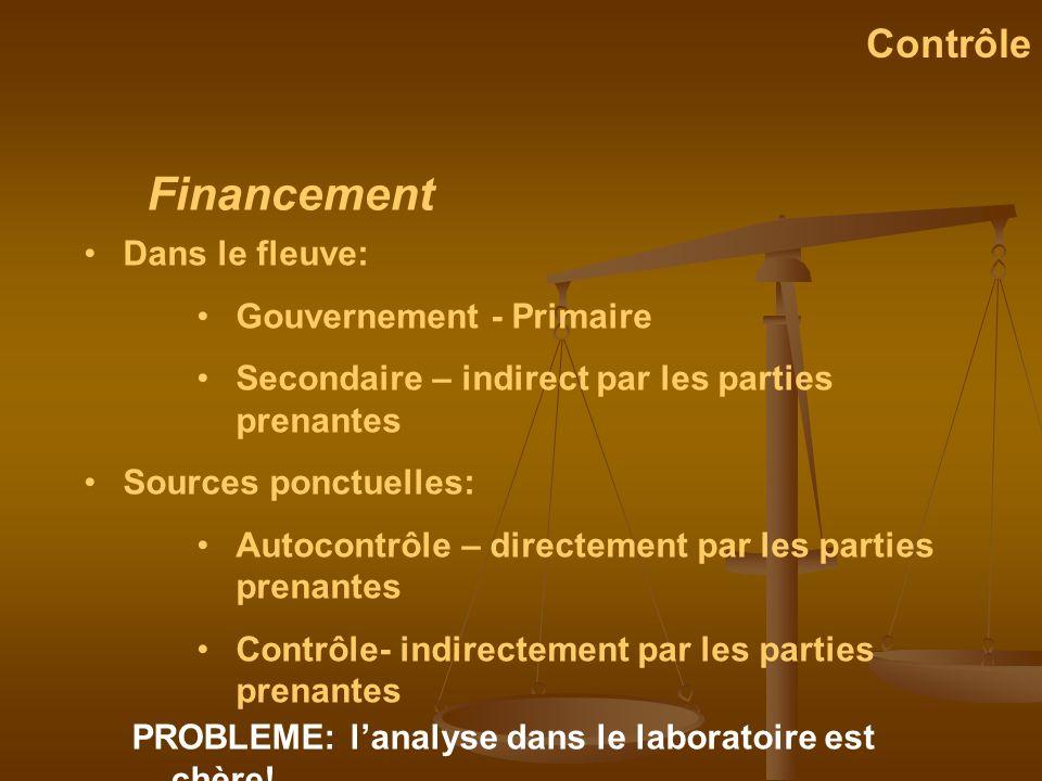 Financement Contrôle Dans le fleuve: Gouvernement - Primaire