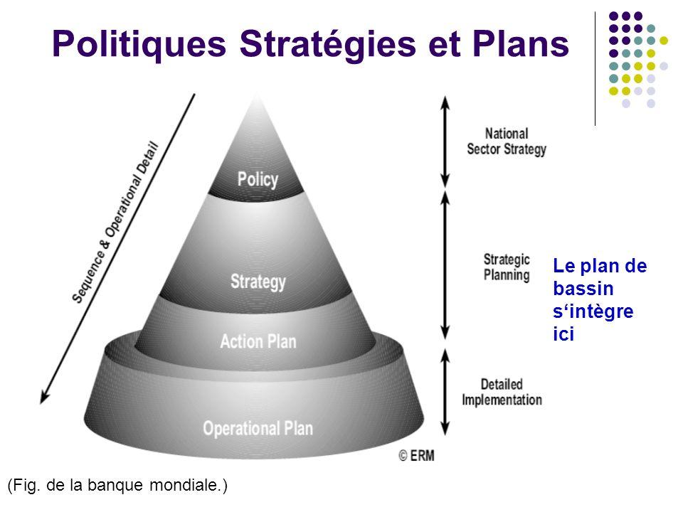 Politiques Stratégies et Plans