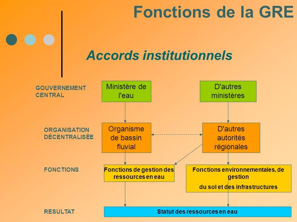 Fonctions de la GRE Accords institutionnels Ministère de l eau