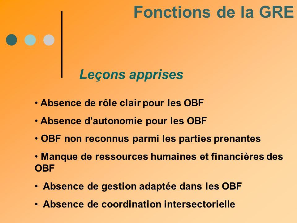 Fonctions de la GRE Leçons apprises Absence de rôle clair pour les OBF