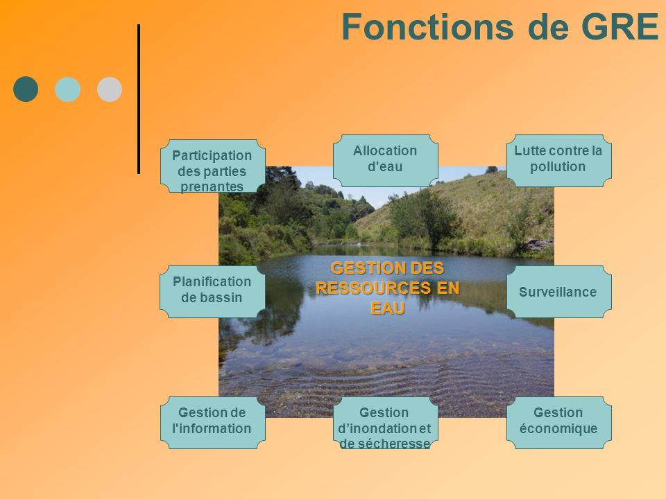 Fonctions de GRE GESTION DES RESSOURCES EN EAU Allocation d eau
