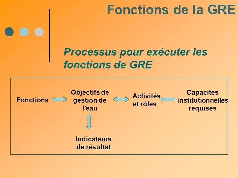 Fonctions de la GRE Processus pour exécuter les fonctions de GRE