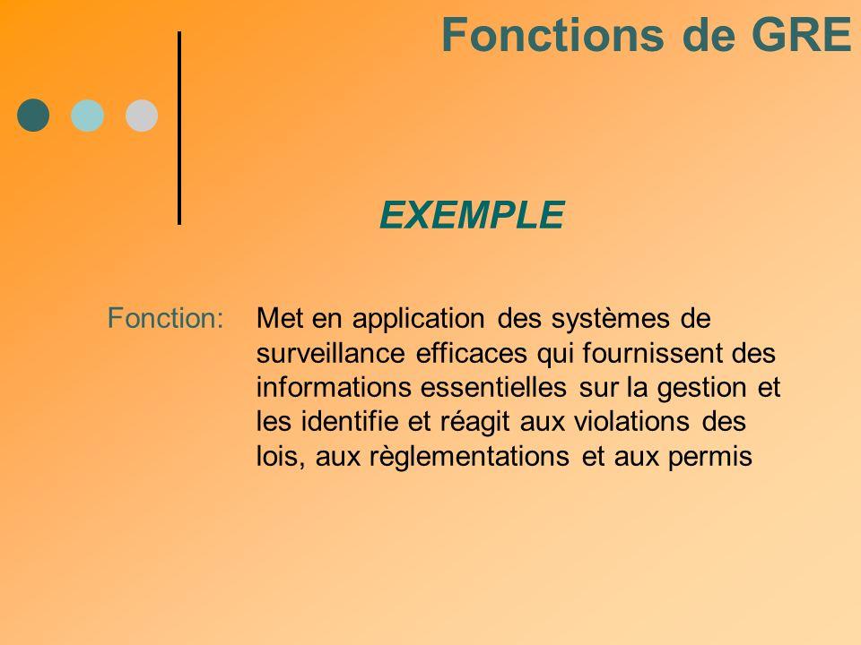 Fonctions de GRE EXEMPLE Fonction: