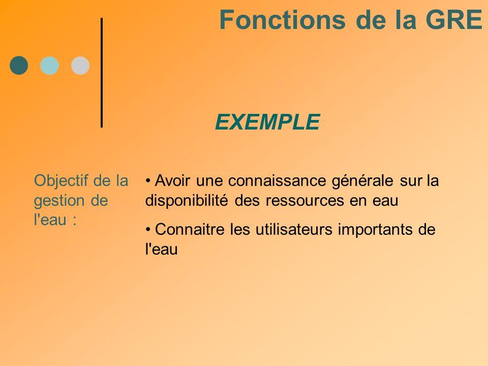 Fonctions de la GRE EXEMPLE Objectif de la gestion de l eau :