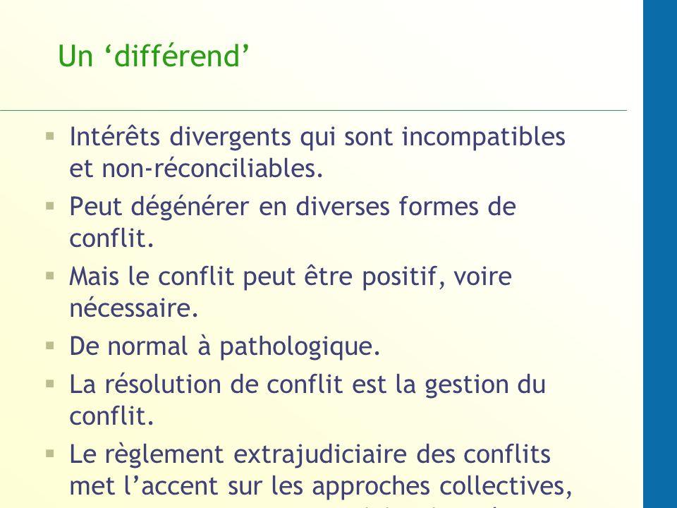 Un 'différend'Intérêts divergents qui sont incompatibles et non-réconciliables. Peut dégénérer en diverses formes de conflit.
