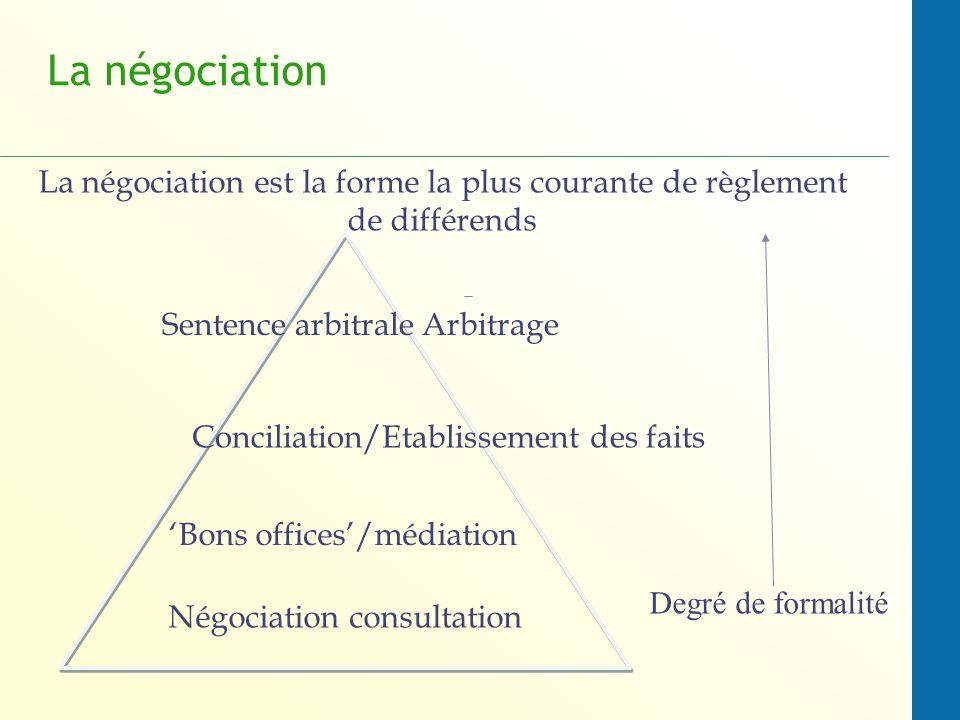 La négociationLa négociation est la forme la plus courante de règlement de différends. Sentence arbitrale Arbitrage.