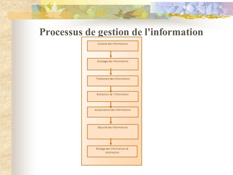Processus de gestion de l information