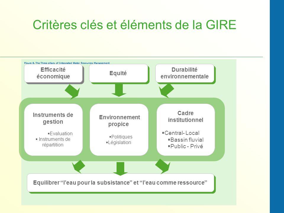 Critères clés et éléments de la GIRE