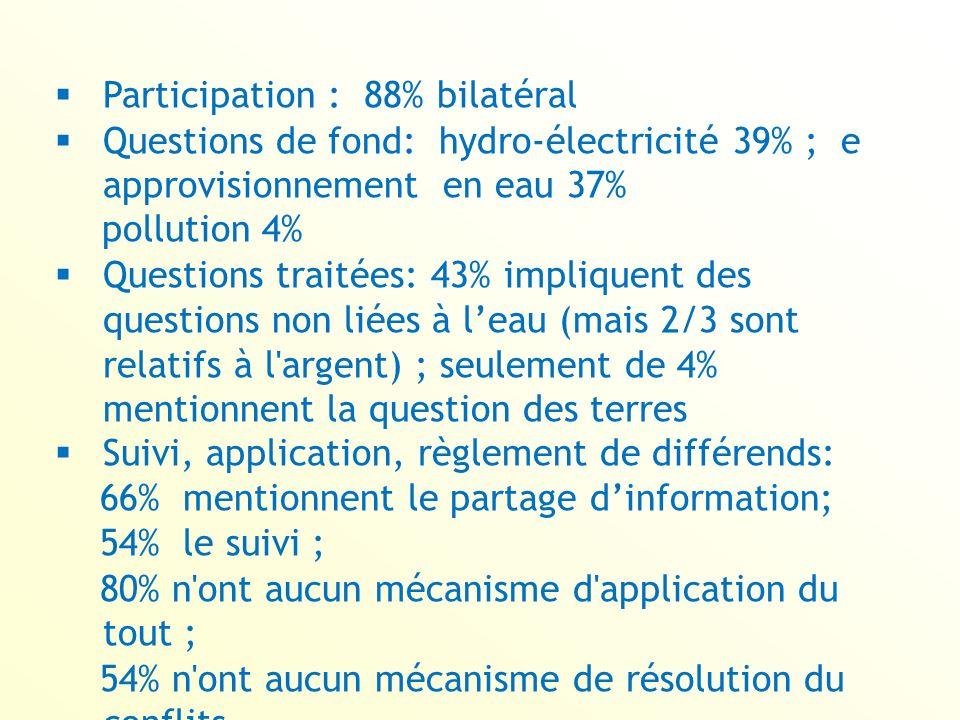 Participation : 88% bilatéral
