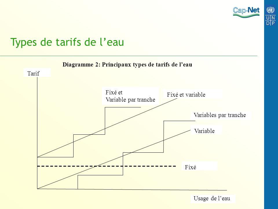 Types de tarifs de l'eau