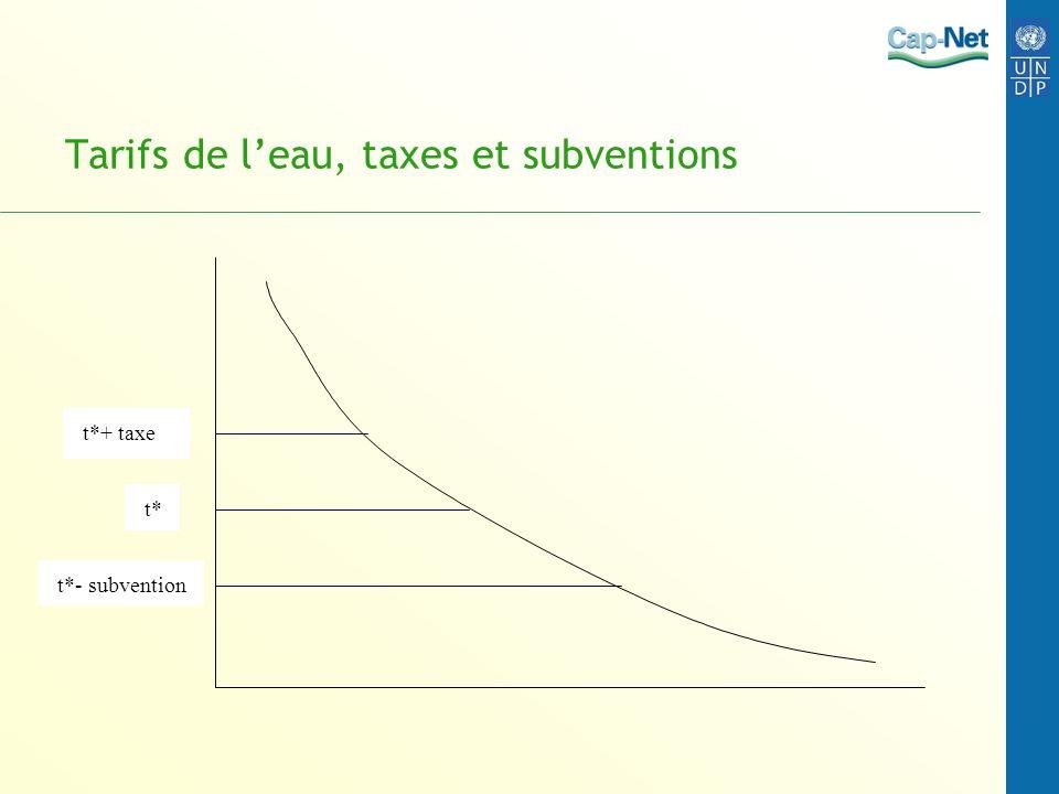 Tarifs de l'eau, taxes et subventions