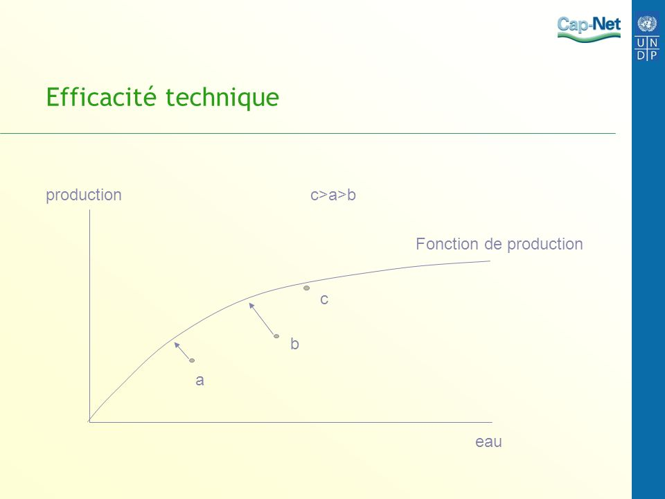 Efficacité technique production c>a>b Fonction de production c b