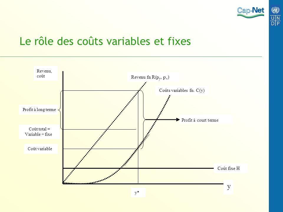 Le rôle des coûts variables et fixes