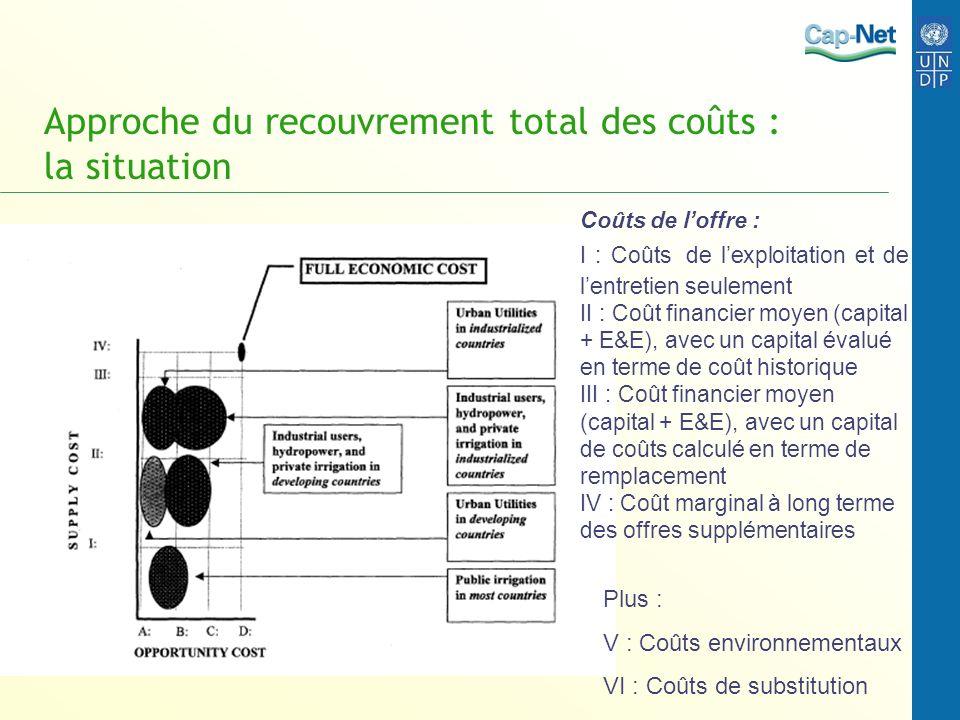 Approche du recouvrement total des coûts : la situation