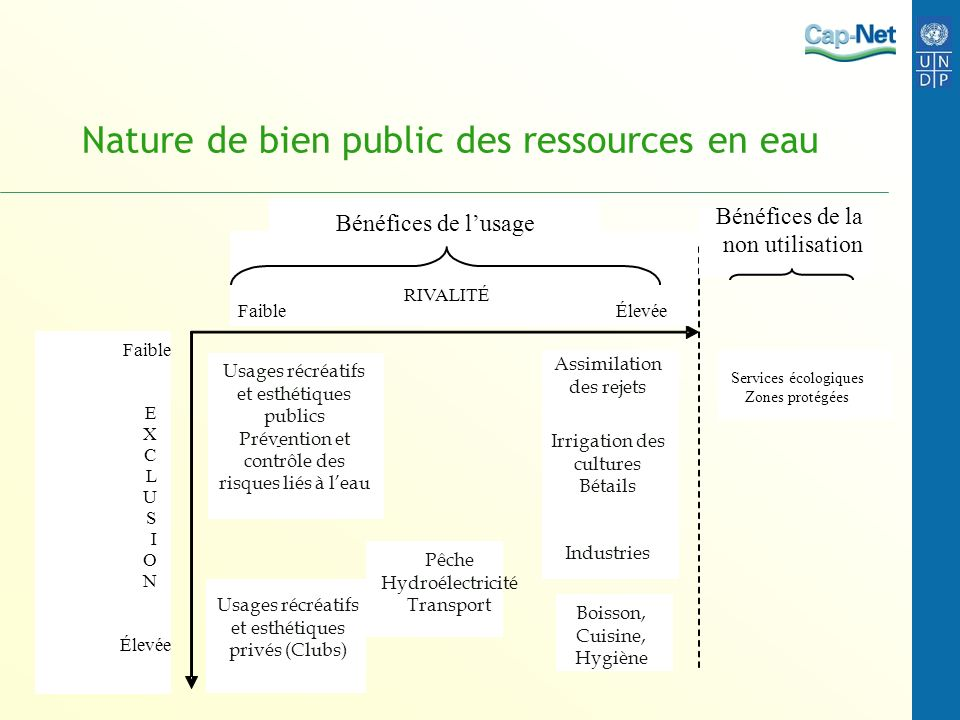 Nature de bien public des ressources en eau
