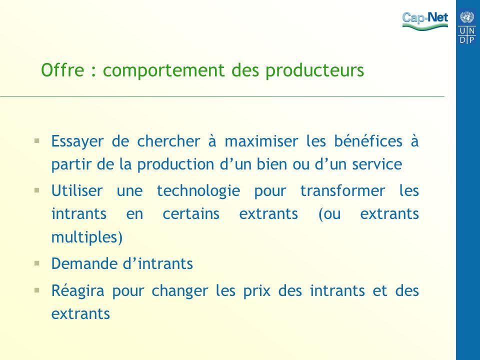 Offre : comportement des producteurs