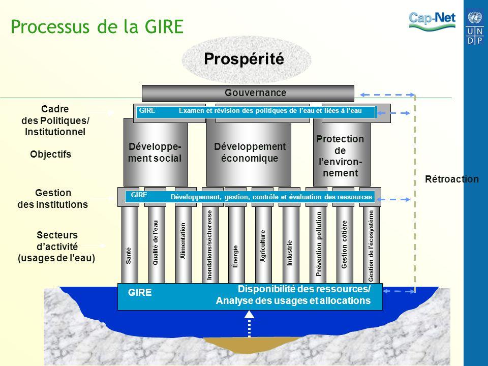Processus de la GIRE Prospérité Gouvernance Cadre des Politiques/