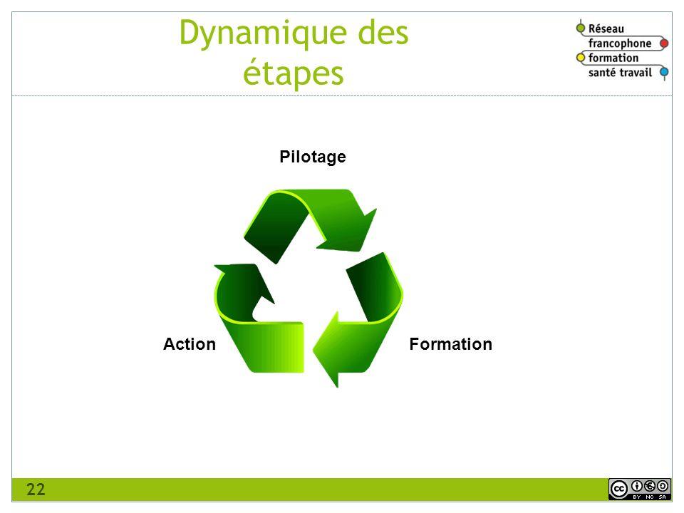 Dynamique des étapes Pilotage Formation Action