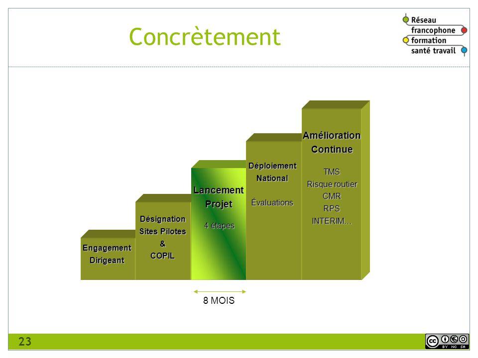 Concrètement Amélioration Continue Lancement Projet 8 MOIS TMS