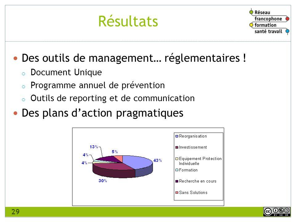 Résultats Des outils de management… réglementaires !