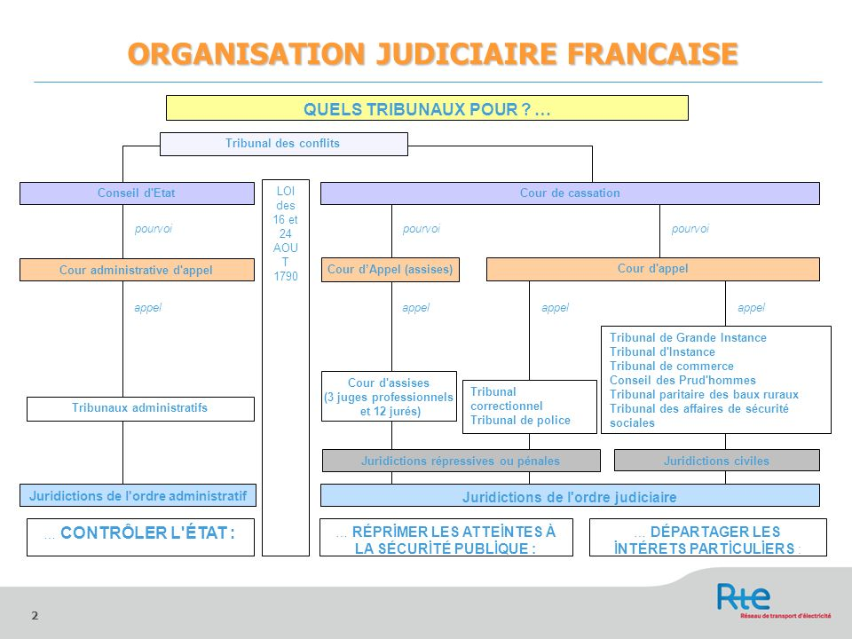 ORGANISATION JUDICIAIRE FRANCAISE