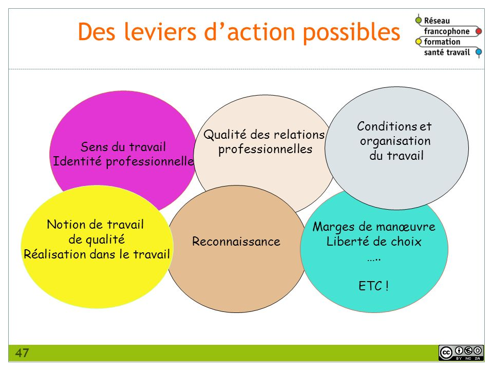 Des leviers d'action possibles