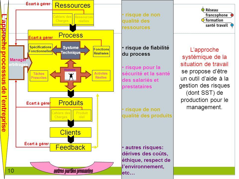 L'approche processus de l'entreprise