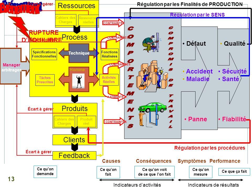 Écart à gérer Ressources. Régulation par les Finalités de PRODUCTION. Evénement. Régulation par le SENS.