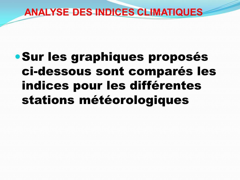 ANALYSE DES INDICES CLIMATIQUES
